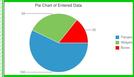 Pie Chart of calculated data